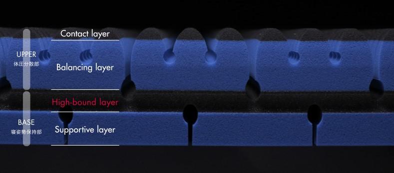 エアーサイクロンという立体構造のパッドが最下層