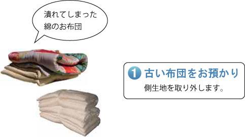 潰れてしまったお布団 古い布団をお預かり 側生地を取り外します。